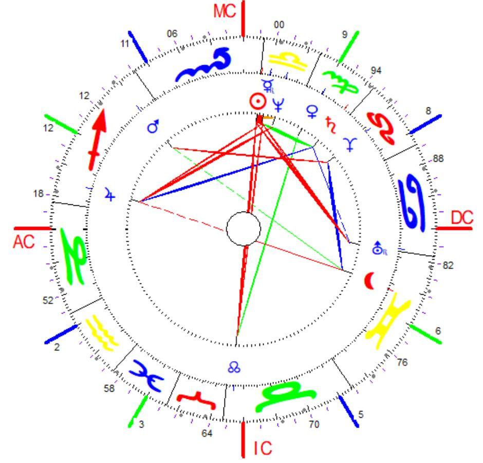 Erika Ryssel, AstroPsychologie, Horoskope