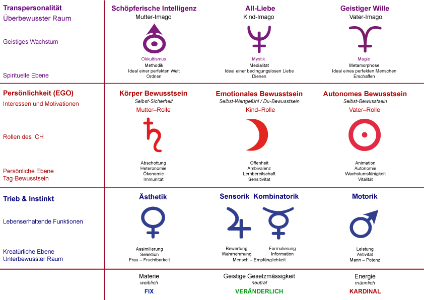 Erika Ryssel, AstroPsychologie, Planetentafel